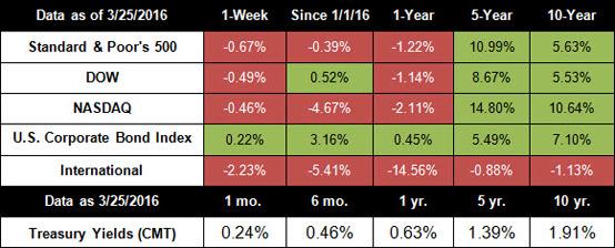 market index chart