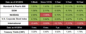 economic growth investors markets performance