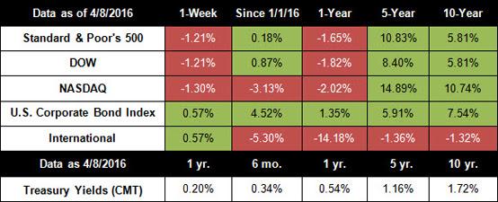 stock market performance financial advisor boca raton FL