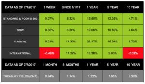 Markets Start Second-Half Slow