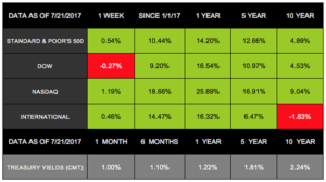Strong Stocks & A Falling Dollar