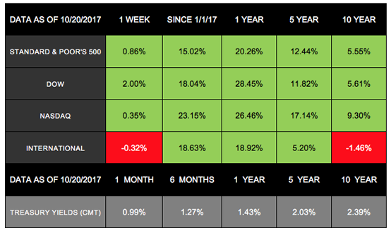 Another Banner Week for Markets