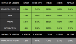 Stocks Jump Again
