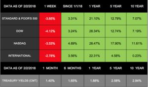 Markets Slide as Bond Yields Rise