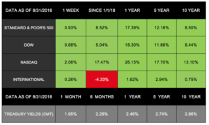 Markets Up Again