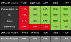Stocks Take a Ride