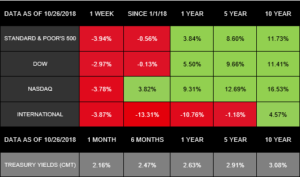 Why Did Stocks Drop?