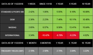 Markets Bounce Back