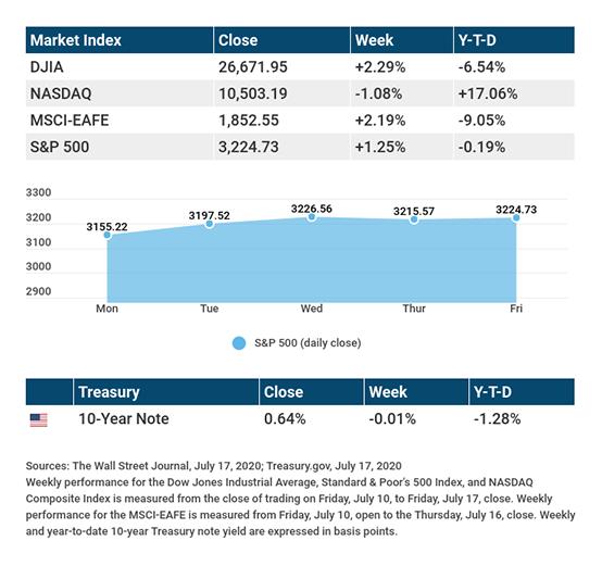 Stocks See a Mixed Week